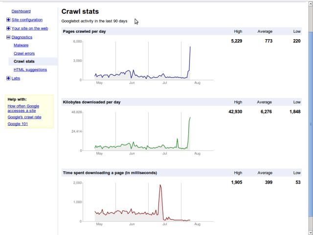 Google Webmaster Tools Nginx