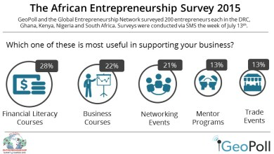 Photo of #GES2015KENYA: 1,000 Entrepreneurs  Surveyed  Across Five African Countries