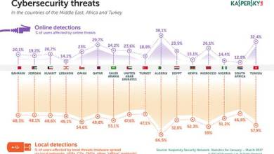 Photo of Kaspersky Lab Presents Cybersecurity Trends in the META Region