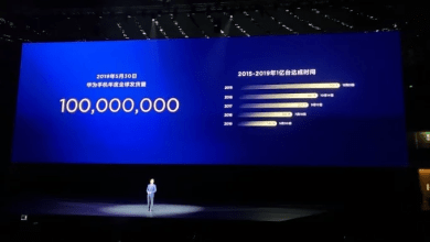 Photo of Huawei has Shipped over 100million Devices this year