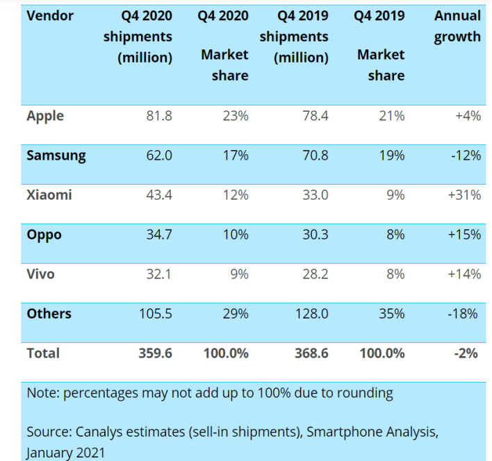 Q4 Smartphone shipments numbers by Canalys