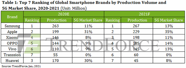 Global smartphone production by different brands globally