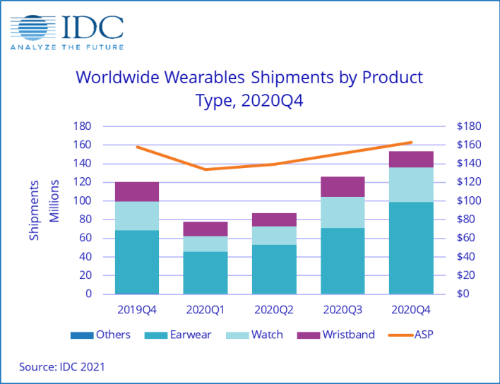 werables shipments by type