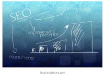 seo-marketing-of-advertisement