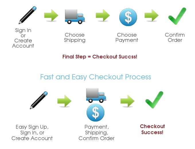 Offer Easy and fast checkout Process