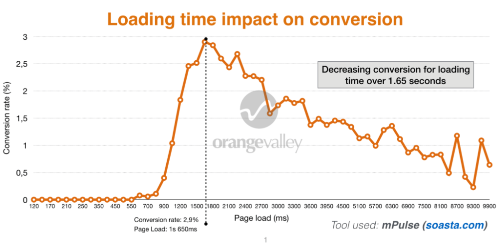 Wwebsite Loading time Impact Conversion Rate