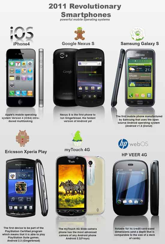 Evolution-of-smartphone