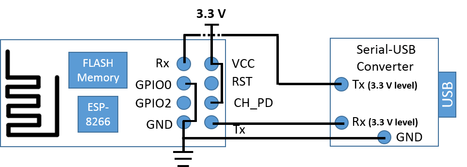 Diagram of connection between ESP-01 and Serial-USB converter.