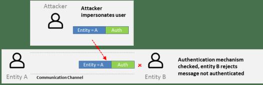 Authentication check mecanism