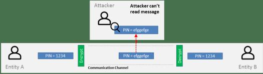 Privacy mechanism
