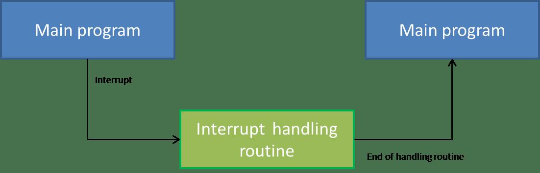ESP8266: External interrupts – techtutorialsx