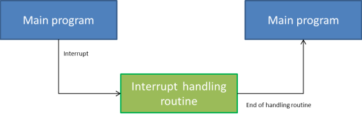 ESP8266: External interrupts – techtutorialsx