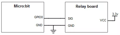Electric diagram of the connection between the micro:bit and a relay board.