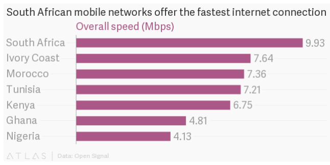 Fastest Mobile Network Internet Speeds