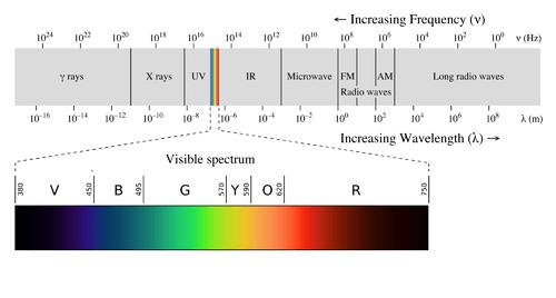 Electromagnetic Radiations - Tech Urdu