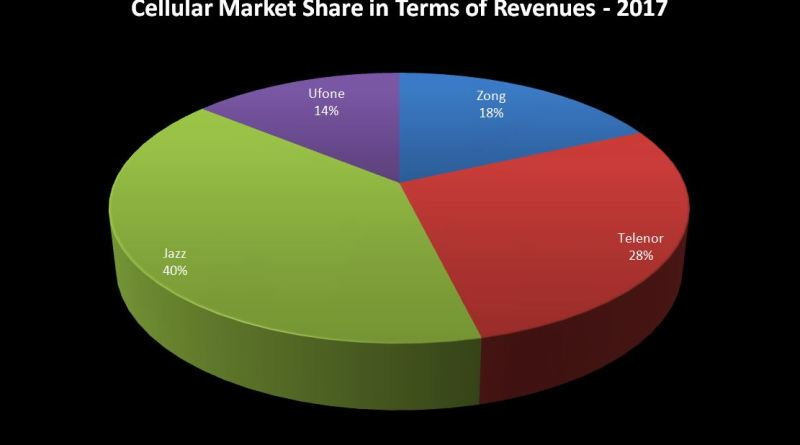 Top Revenue Generating Cellular Companies of Pakistan (based on data of past 3 years)