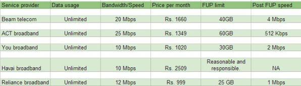 internet service provider plans