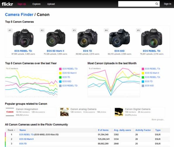 top-camera-models-on-flickr