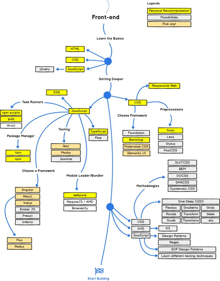 Front-end Roadmap