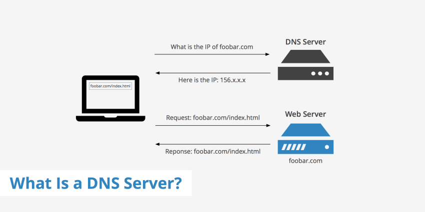 what is dns in networking