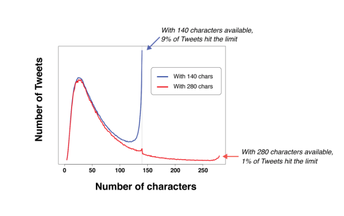 Twitter Number of Characters