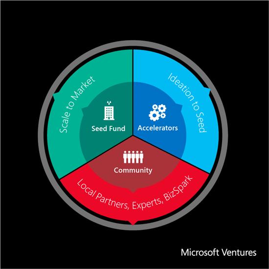 「Microsoft Ventures」マイクロソフトがスタートアップ支援を一本化 ー メンター提供から投資、共同販売まで【@maskin】