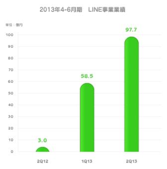 LINE、売り上げ53%がゲーム課金 2013年4―6月期業績を発表 【増田 @maskin】