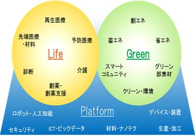 大阪大学が100億円の投資ファンド、国立大設立のVC第一号 【@maskin】