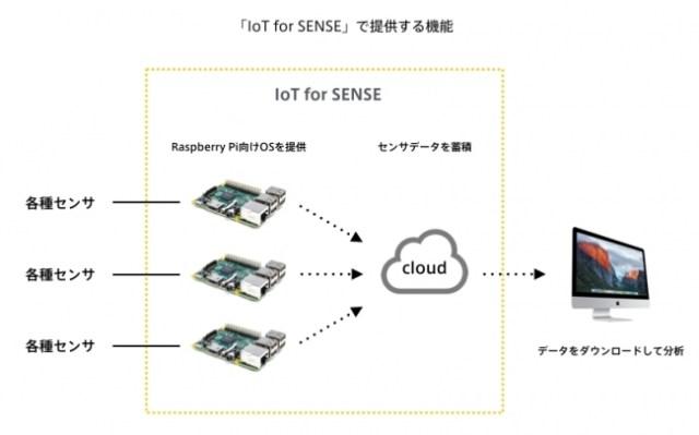 バニーホップがRaspberry Piを利用して高精度なセンシングを可能にした「IoT for SENSE」を発表【@masaki_hamasaki】