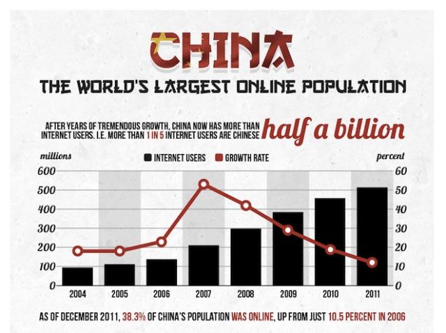 中国のネット人口5億人突破、2015年には世界最大のeコマース市場になる可能性も【湯川】