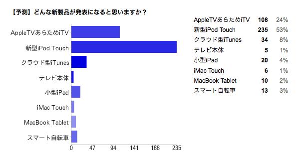 Apple発表前の予測はどの程度当たったのか【ウィークリーピックアップ】