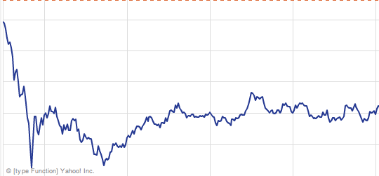 iPhone4アンテナ問題でApple株価下落【湯川】