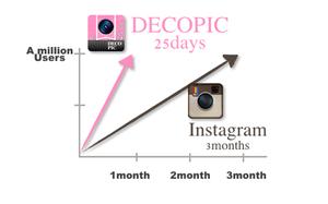 DECOPICが1月弱で100万ダウンロード達成【湯川】