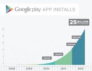 「Google PLAY」 vs 「iTunes App ストア」の行方は? PLAY 250億ダウンロード達成でかすむアプリ覇権  【増田 @maskin】