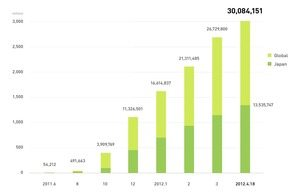LINEの登録ユーザー3000万人突破、止まらない急成長【湯川】