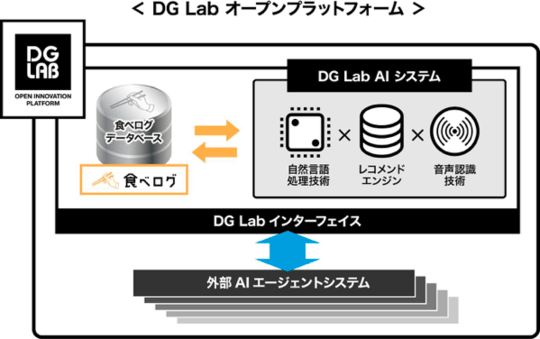 DG Labが「食べログ」のデータベースを活用した対話型AIプラットフォーム構築、オープンプラットフォームとして提供へ