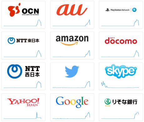 大規模ネット通信障害か、日本各地でネットやサイトがつながりにくい状態に