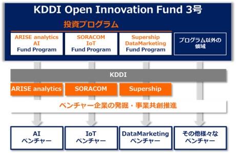 KDDIが200億円の新ファンド設立、SORACOMやSupershipらとの連携プログラムも