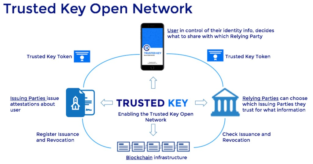 Trusted Key Open Network