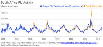 South Africa Flu Trends