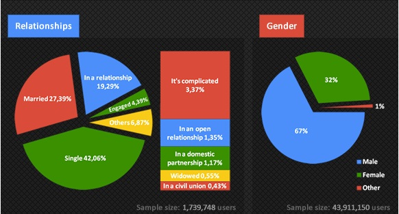 Two thirds of Google plus users Male