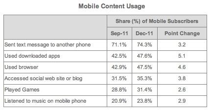 Mobile usage survey