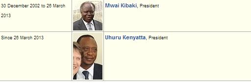 Uhuru Kenyatta President