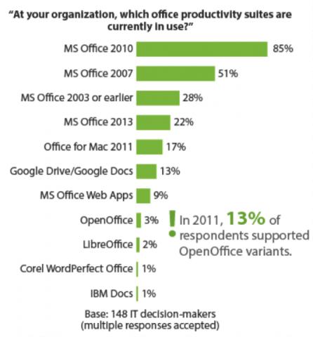 Office suites productivity usage
