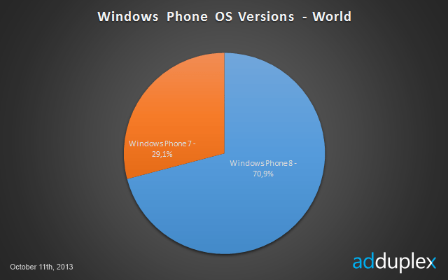 wp 7 vs wp8 marketshare