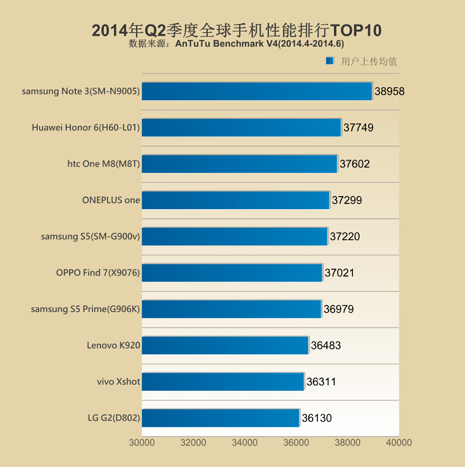Galaxy Note 3 tops Antutu's Q2 2014 list of top smartphones by
