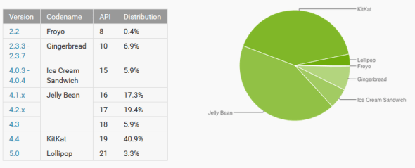 android distribution figures - march 2015