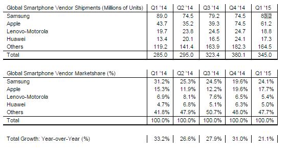 strategy analytics q1 2015 figures