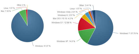 operating system market share data - May 2015 - techweez
