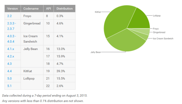 Android Distribution Numbers July 2015